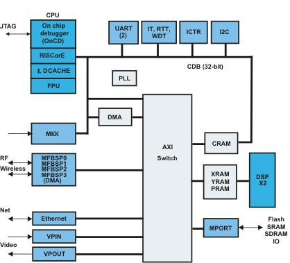 Архитектура микропроцессора