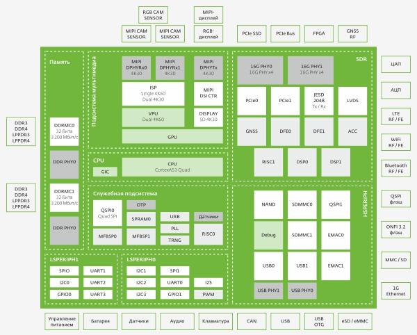 Структурная схема микросхемы 1892ВА018 «СКИФ»